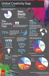 Global creativity gap [infographic] - Holy Kaw!