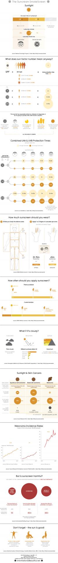 The Sunscreen Smokescreen