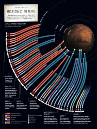 Mars Missions | InfoGraphics