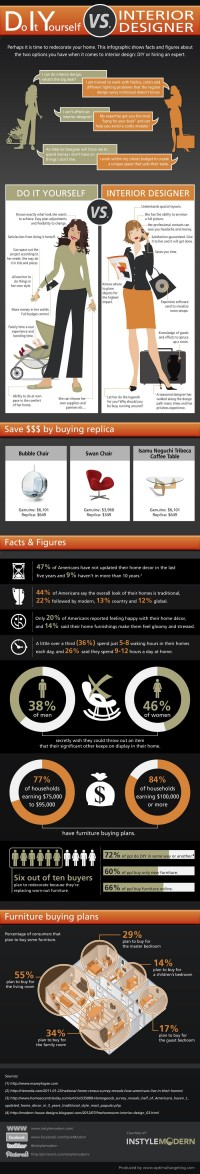 DIY VS Interior Design Infographic | & Save With Replica Modern Furniture