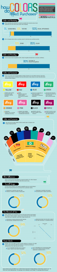 How Color Affects Our Purchases [infographic]