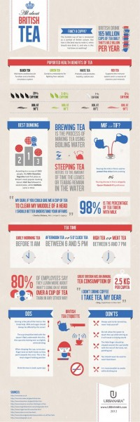All about British Tea | Visual.ly