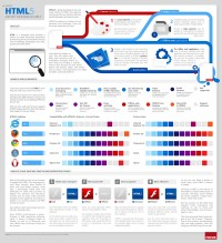 WTF is HTML5 (Infographic)