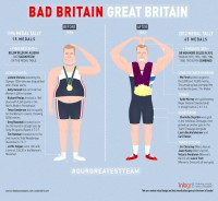Bad Britain Vs. Great Britain - Olympics infographic