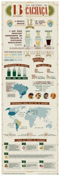 Dia Nacional da Cachaça: veja curiosidades sobre a bebida - Infográficos - UOL Economia