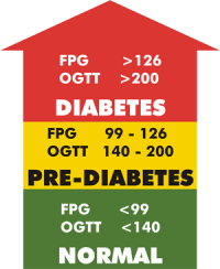 People With Pre-Diabetes Can Prevent Diabetes With Glucose Regulation