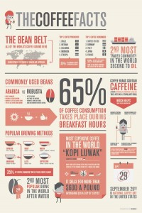 The Coffee Facts - Infographics
