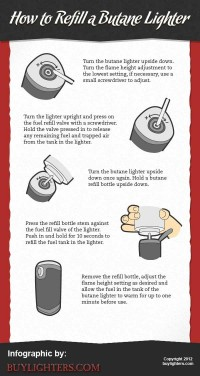 [INFOGRAPHIC] How to Refill a Butane Lighter - BuyLighters.com