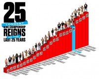 WWE.com: 25 longest WWE Title reigns of the last 25 years