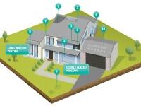 Energy Saving House Diagram by Warren Sheean