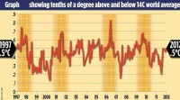 Global warming stopped 16 years ago, reveals Met Office report quietly released... and here is the chart to prove it | Mail Online