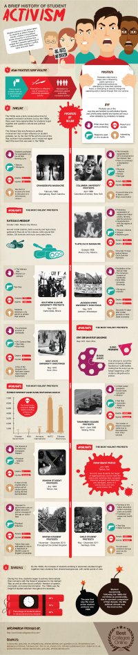 A Graphic History of Student Activism | Occupy Colleges