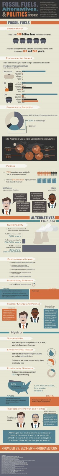 Fossil Fuels, Alternatives, and Politics in 2012