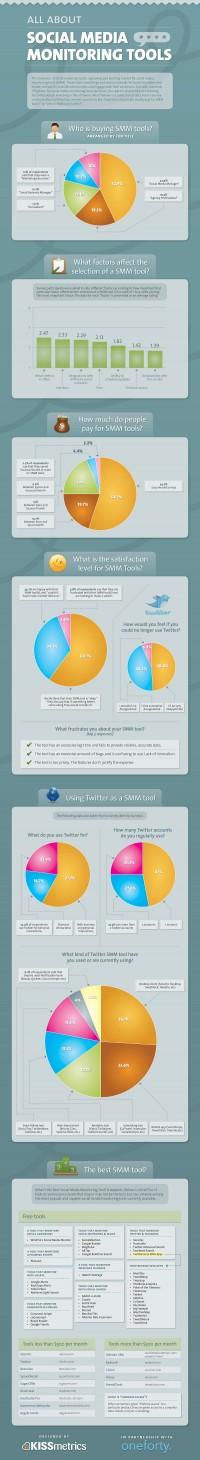 Social Media Monitoring Tools