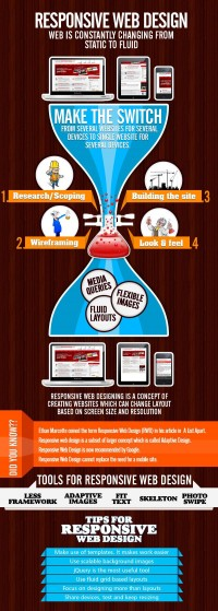 Responsive Web Designing | Magnon International
