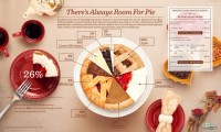 There's Always Room For Pie » Design You Trust – Design Blog and Community