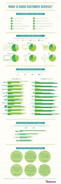 INFOGRAPHICS: Wat is goede klantenservice?- SocialMedia.nl nieuws marketing cijfers