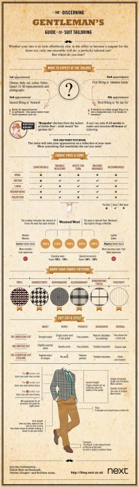 Infographic: The Discerning Gentleman's Guide to Suit Tailoring | Complex