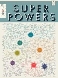 The Illustrious Omnibus of Super Powers 1 | Visual.ly