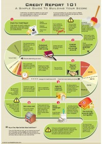 How To Improve Credit Score – Credit Report 101 INFOGRAPHIC | Your Wealth Puzzle
