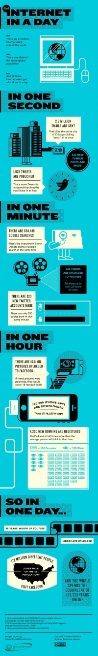 [Infographic] – Internet in a Day | Pixel 77