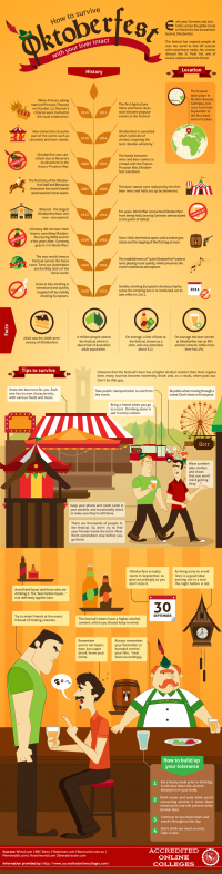 How To Survive Oktoberfest! (Infographic) | Passion For The Pint: Homebrewing Blog