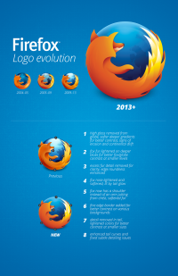 A New Firefox Logo for a New Firefox Era | about:pixels