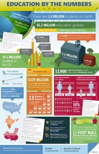 education infographics - Google Images