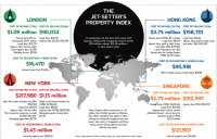The Price Of Global High-End Living