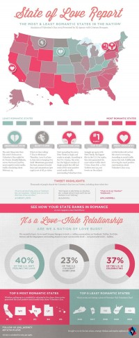 Check Out the Most Romantic States in the U.S.