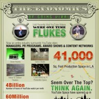 The Economics of Going Viral