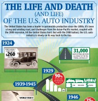 The Life and Death (and Life) of the U.S. Auto Industry