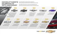 Brand New: Chevrolet Logo History