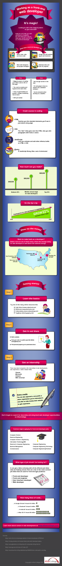Infographic: A work for web designers and developers   HTML5 and CSS3 Tutorials at Script Tutorials