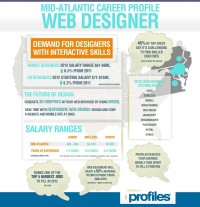 Infographic: A work for web designers and developers | HTML5 and CSS3 Tutorials at Script Tutorials