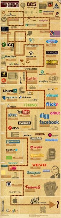 50 anos de redes sociais digitais | i9 Social Media