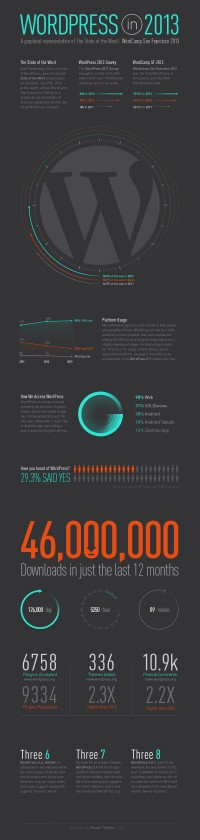 "WordPress Infographic 2013 – A Visual Representation of Matt's ""State of the Word"" 