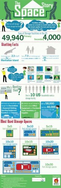 STORAGE NY: NYC MINI STOARGE: The Space Story : Self Storage and Mini Storage