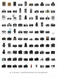 A Visual Compendium of Cameras