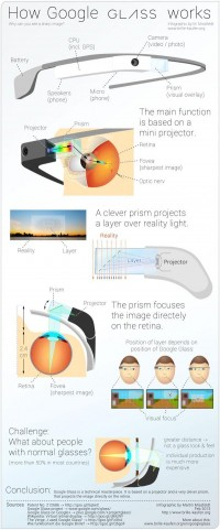 Graphic Shows How Google Glass Works