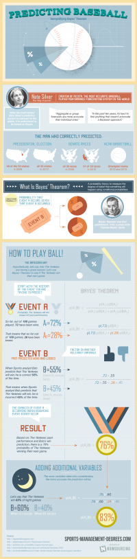 Predicting Baseball: Demystifying Bayes' Theorem