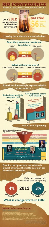 No Confidence: America's Declining Opinion of Tax Policy