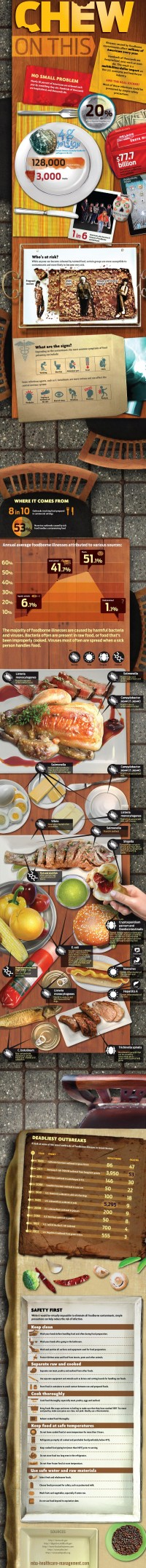 Chew On This: Impact of Food-Borne Illnesses