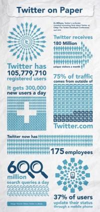 5-infografic-twitter-on-paper-april-2010.jpg (610×1285)