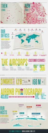 With Infographic, Airbnb Turns Boring Facts Into Masterful Marketing | Co.Design: business + innovation + design