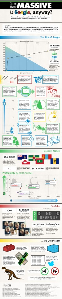 Google by the Numbers: Just How Massive is Google, anyway?