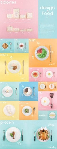 Design x Food - Infographic on
