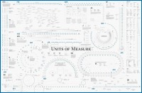 The ACRE Units of Measure Calendar Poster — Second Edition now available!