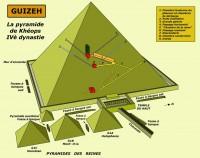Gizeh [Les principaux sites de l'Egypte ancienne]