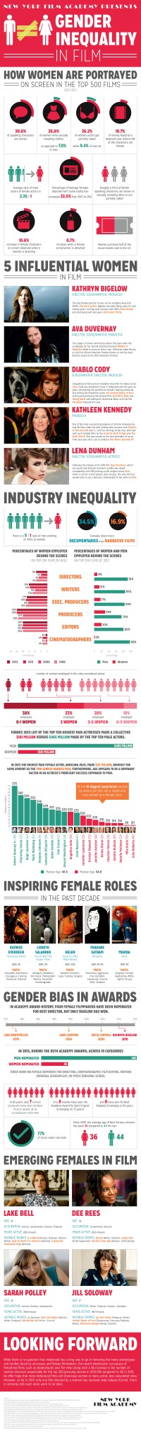Gender Inequality in Film - An Infographic